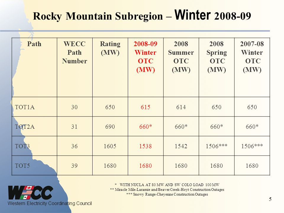 Western Electricity Coordinating Council 5 Rocky Mountain Subregion – Winter 2008-09 * WITH NUCLA AT 80 MW AND SW COLO LOAD 100 MW ** Miracle Mile-Laramie and Beaver Creek-Hoyt Construction Outages *** Snowy Range-Cheyenne Construction Outages PathWECC Path Number Rating (MW) 2008-09 Winter OTC (MW) 2008 Summer OTC (MW) 2008 Spring OTC (MW) 2007-08 Winter OTC (MW) TOT1A30650615614650 TOT2A31690660* TOT3361605153815421506*** TOT5391680