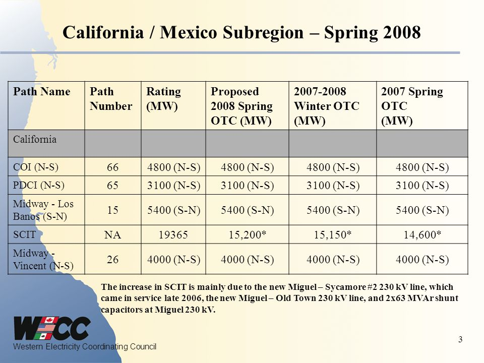 Western Electricity Coordinating Council 3 California / Mexico Subregion – Spring 2008 Path NamePath Number Rating (MW) Proposed 2008 Spring OTC (MW) Winter OTC (MW) 2007 Spring OTC (MW) California COI (N-S) (N-S) PDCI (N-S) (N-S) Midway - Los Banos (S-N) (S-N) SCIT NA ,200*15,150*14,600* Midway - Vincent (N-S) (N-S) The increase in SCIT is mainly due to the new Miguel – Sycamore #2 230 kV line, which came in service late 2006, the new Miguel – Old Town 230 kV line, and 2x63 MVAr shunt capacitors at Miguel 230 kV.