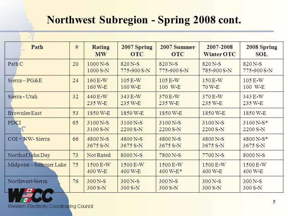 Western Electricity Coordinating Council 5 Northwest Subregion - Spring 2008 cont.