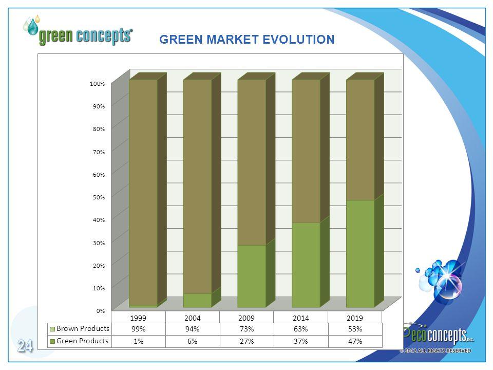 GREEN MARKET EVOLUTION