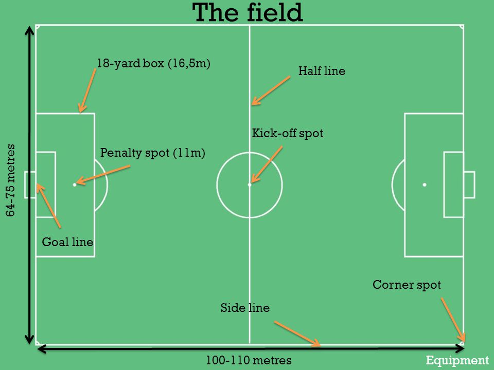 18-yard box (16,5m) Penalty spot (11m) Goal line Half line Kick-off spot Side line Corner spot 64-75 metres 100-110 metresEquipment
