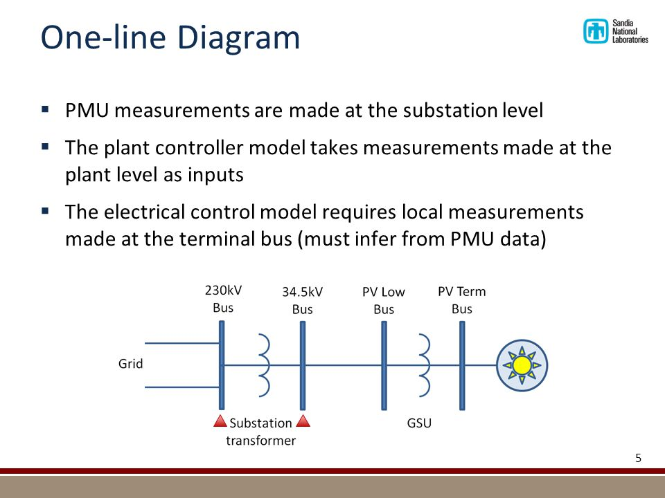 One-line Diagram  PMU measurements are made at the substation level  The plant controller model takes measurements made at the plant level as inputs  The electrical control model requires local measurements made at the terminal bus (must infer from PMU data) 5
