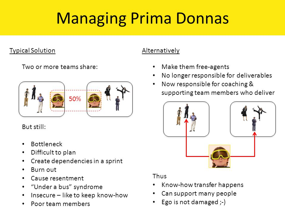 Managing Prima Donnas Typical Solution Two or more teams share: But still: Bottleneck Difficult to plan Create dependencies in a sprint Burn out Cause resentment Under a bus syndrome Insecure – like to keep know-how Poor team members 50% Alternatively Make them free-agents No longer responsible for deliverables Now responsible for coaching & supporting team members who deliver Thus Know-how transfer happens Can support many people Ego is not damaged ;-)