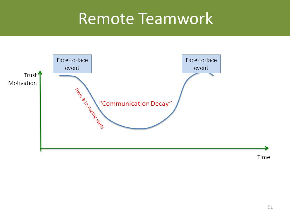 Community Decay 51 Trust Motivation Time Them & Us Feeling starts Face-to-face event Communication Decay Remote Teamwork
