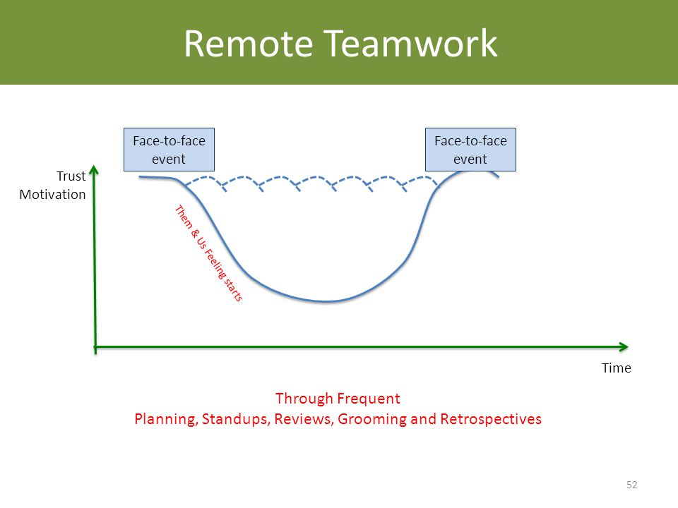 How Does Agile Help? 52 Trust Motivation Time Face-to-face event Through Frequent Planning, Standups, Reviews, Grooming and Retrospectives Remote Team