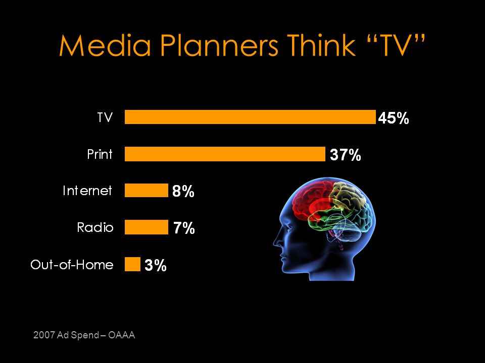 Media Planners Think TV 2007 Ad Spend – OAAA