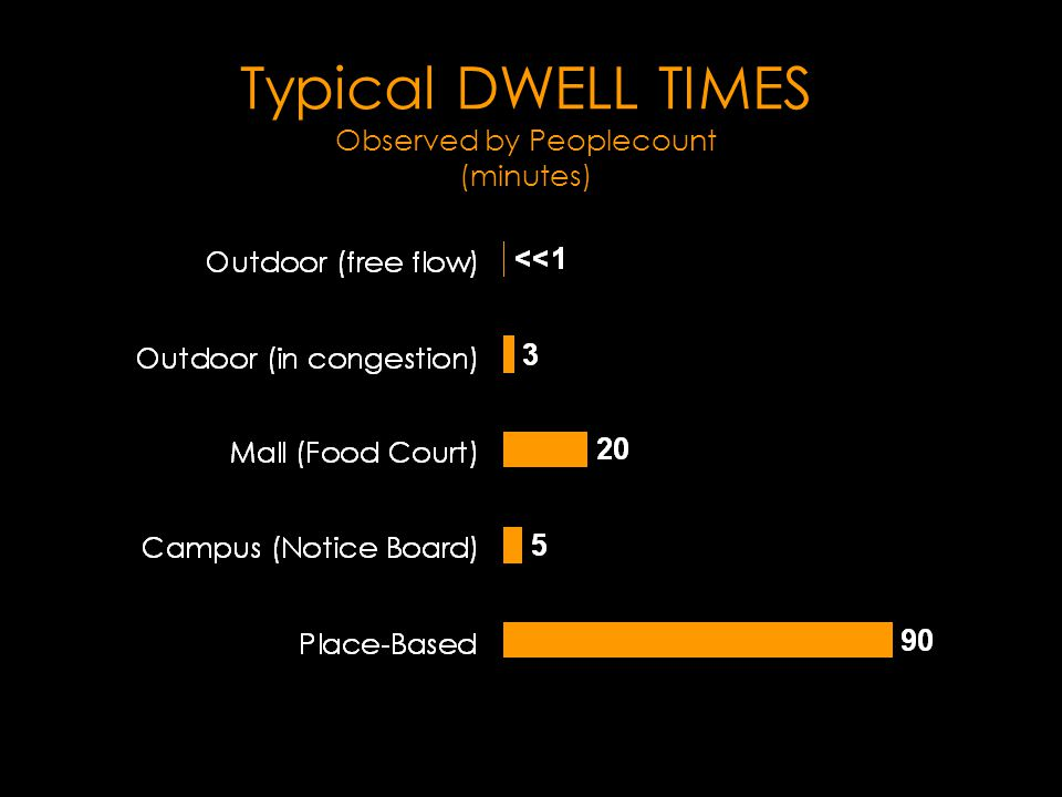 Typical DWELL TIMES Observed by Peoplecount (minutes)