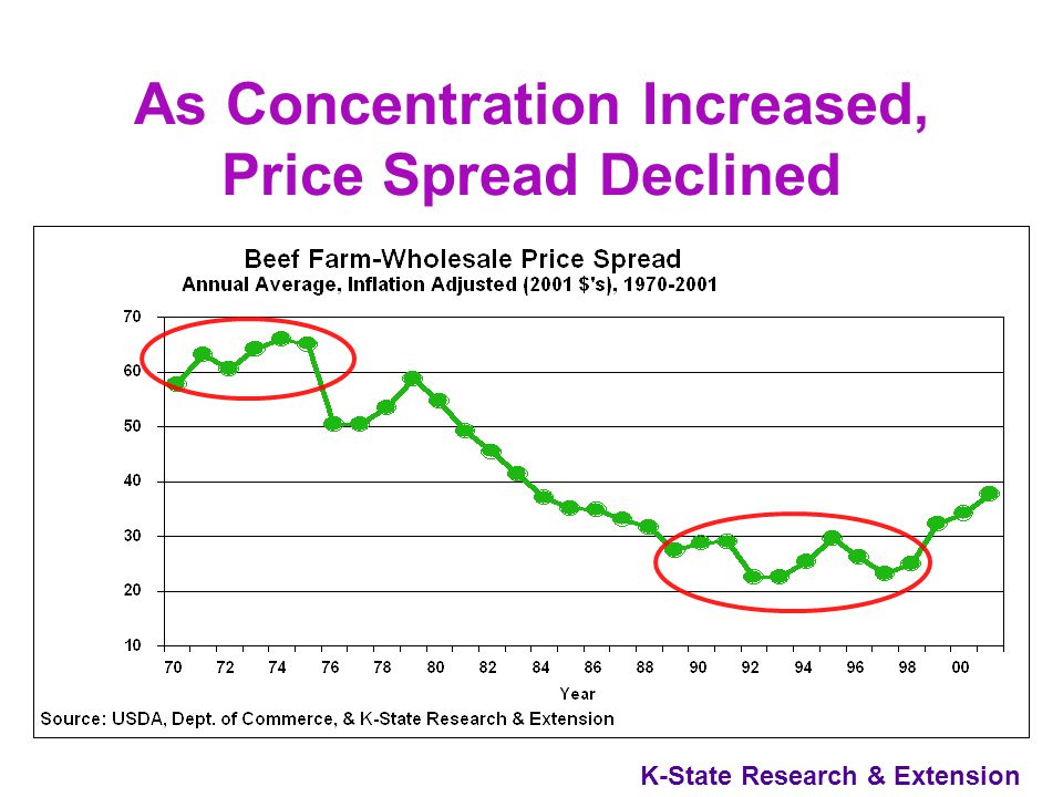 K-State Research & Extension What Are Price Spreads.