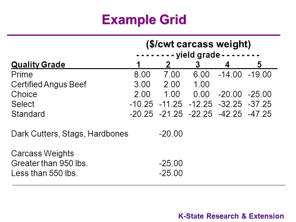 K-State Research & Extension Why Is A More Accurate Pricing System Desirable? Beef demand declined during 1980s and most of 1990s Industry needs to do