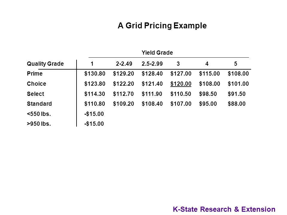 K-State Research & Extension A Grid Pricing Example Grid Data AnalyzedGrid Data Analyzed - 183 steers from one herd - Carcass data collected - Valued