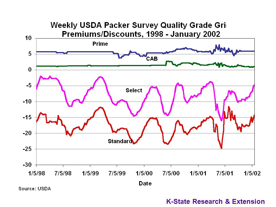 Grid Variability Over Time Premiums and Discounts vary over time as market conditions change