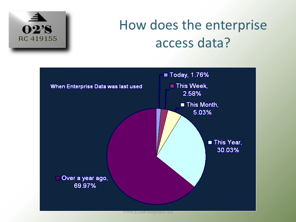 How does the enterprise access data