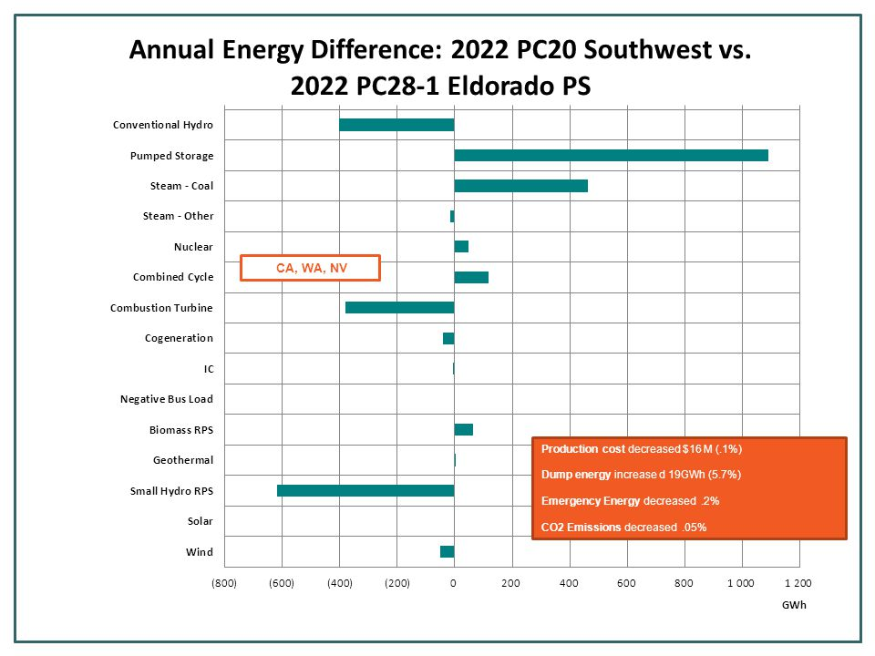 Production cost decreased $16 M (.1%) Dump energy increase d 19GWh (5.7%) Emergency Energy decreased.2% CO2 Emissions decreased.05% CA, WA, NV