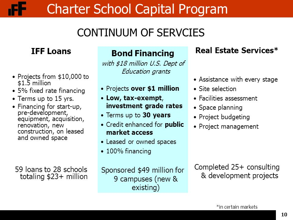 10 Charter School Capital Program IFF Loans Projects from $10,000 to $1.5 million 5% fixed rate financing Terms up to 15 yrs.