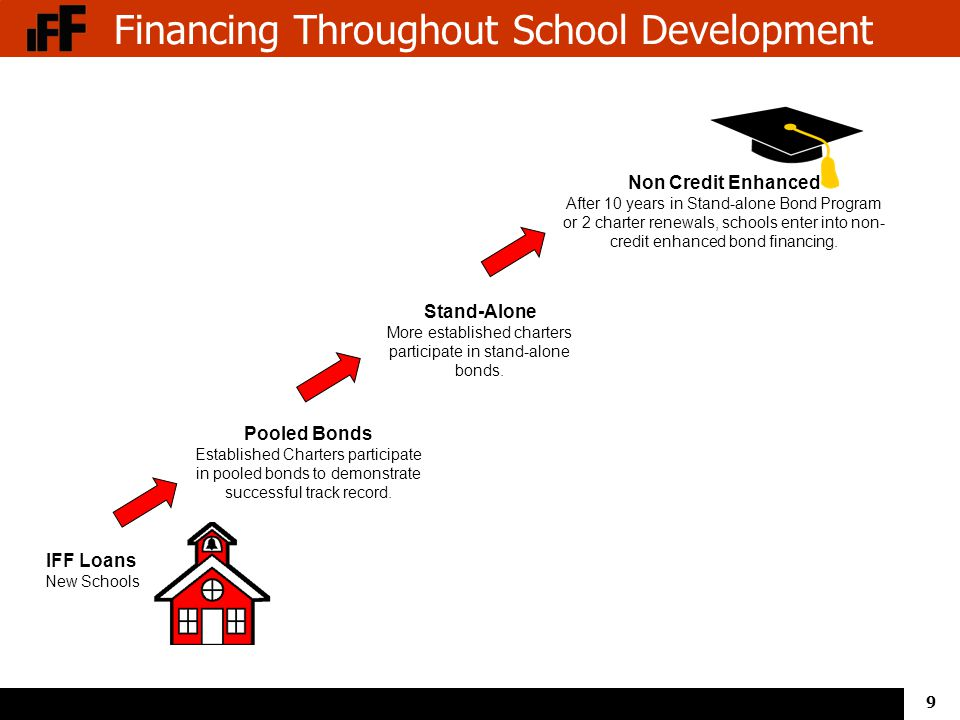 9 Financing Throughout School Development IFF Loans New Schools Pooled Bonds Established Charters participate in pooled bonds to demonstrate successful track record.