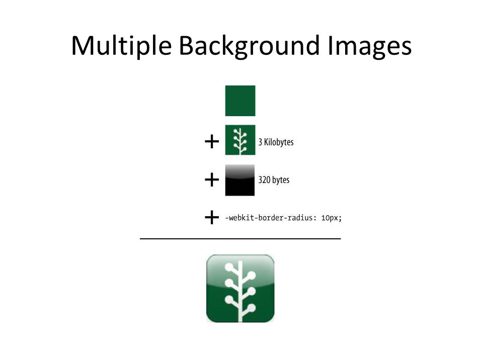Multiple Background Images