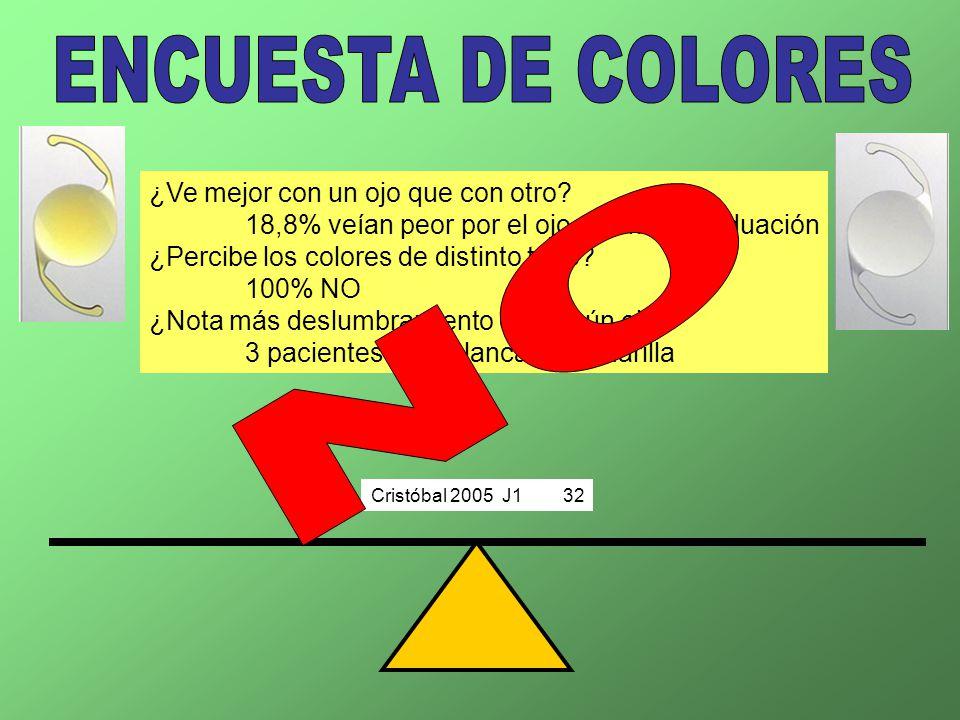Cristóbal 2005 J132 ¿Ve mejor con un ojo que con otro? 18,8% veían peor por el ojo con más graduación ¿Percibe los colores de distinto tono? 100% NO ¿