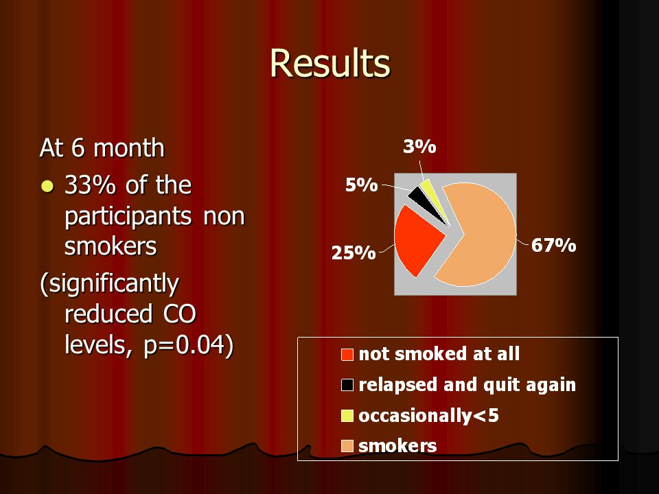 Results At 6 month 33% of the participants non smokers 33% of the participants non smokers (significantly reduced CO levels, p=0.04)