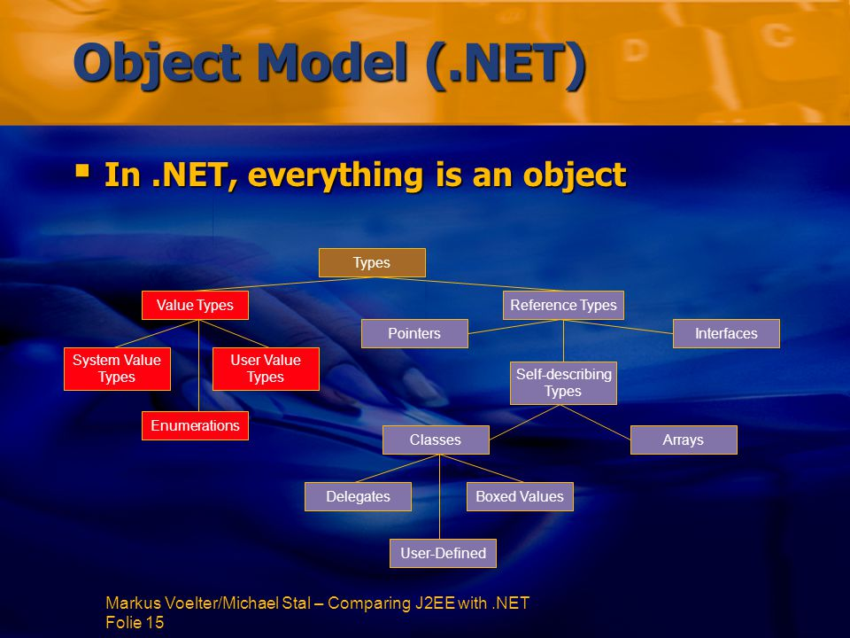 Markus Voelter/Michael Stal – Comparing J2EE with.NET Folie 15 Object Model (.NET)  In.NET, everything is an object Types Value TypesReference Types System Value Types User Value Types Enumerations InterfacesPointers Self-describing Types ArraysClasses DelegatesBoxed Values User-Defined