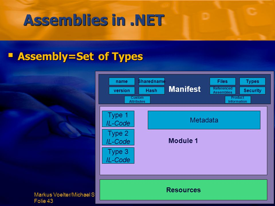 Markus Voelter/Michael Stal – Comparing J2EE with.NET Folie 43 Assemblies in.NET  Assembly=Set of Types Manifest Module 1 Resources Type 1 IL-Code Type 2 IL-Code Type 3 IL-Code name version Sharedname Hash Files Referenced Assemblies Types Security Custom Attributes Product Information Metadata