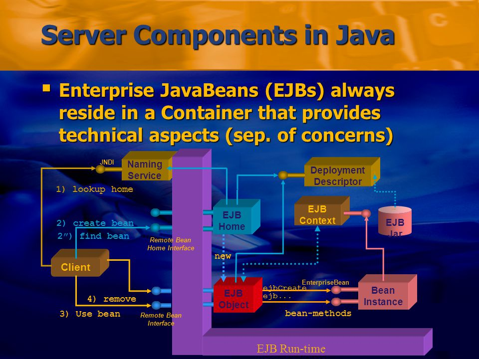 Markus Voelter/Michael Stal – Comparing J2EE with.NET Folie 50 Server Components in Java  Enterprise JavaBeans (EJBs) always reside in a Container that provides technical aspects (sep.