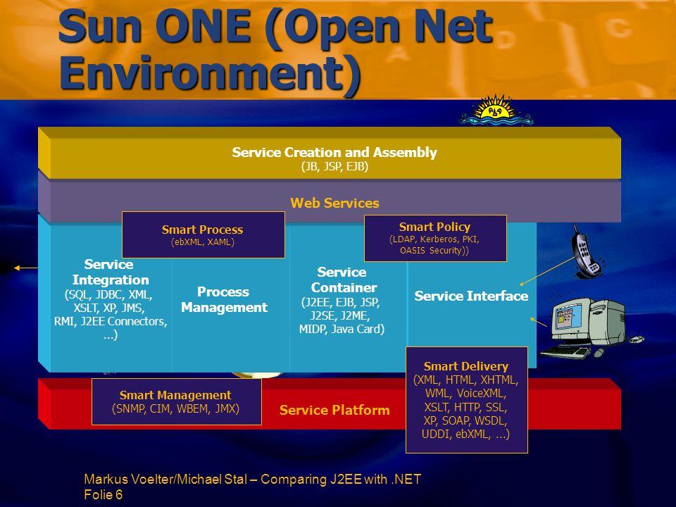 Markus Voelter/Michael Stal – Comparing J2EE with.NET Folie 47 Component Models