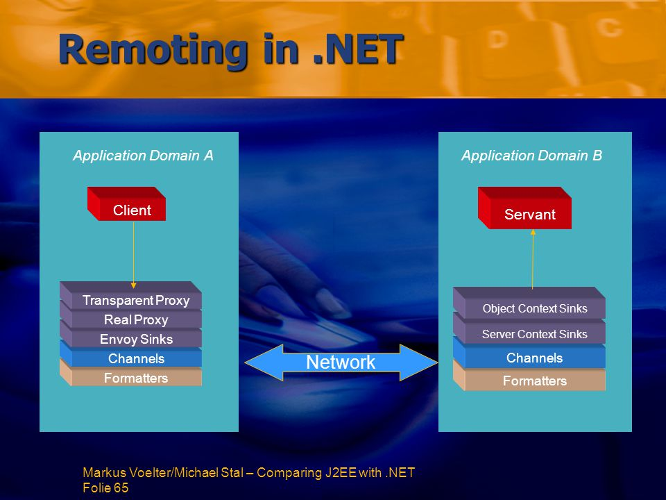 Markus Voelter/Michael Stal – Comparing J2EE with.NET Folie 65 Remoting in.NET Application Domain B Client Formatters Channels Envoy Sinks Real Proxy Transparent Proxy Servant Formatters Channels Server Context Sinks Object Context Sinks Network Application Domain A
