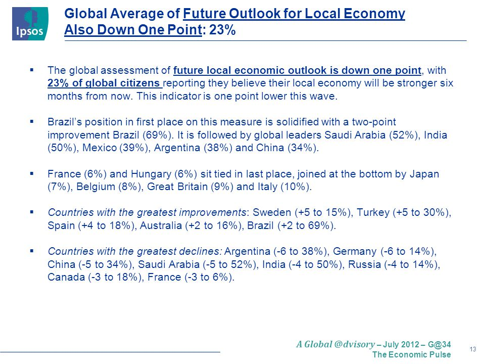 13 A Global @dvisory – July 2012 – G@34 The Economic Pulse Global Average of Future Outlook for Local Economy Also Down One Point: 23%  The global assessment of future local economic outlook is down one point, with 23% of global citizens reporting they believe their local economy will be stronger six months from now.