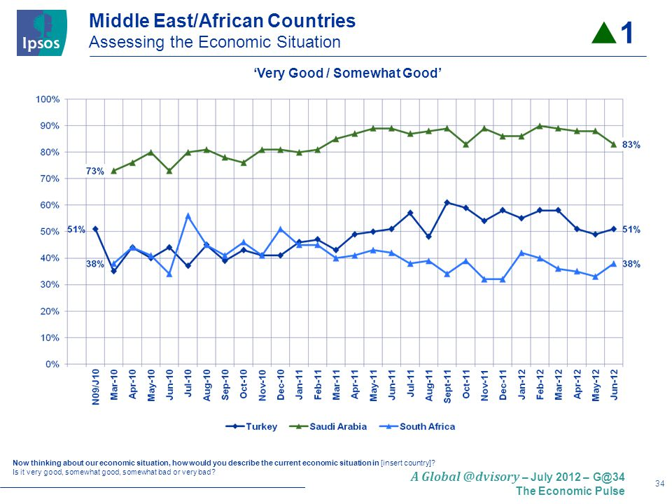 34 A Global @dvisory – July 2012 – G@34 The Economic Pulse Middle East/African Countries Assessing the Economic Situation Now thinking about our economic situation, how would you describe the current economic situation in [insert country].
