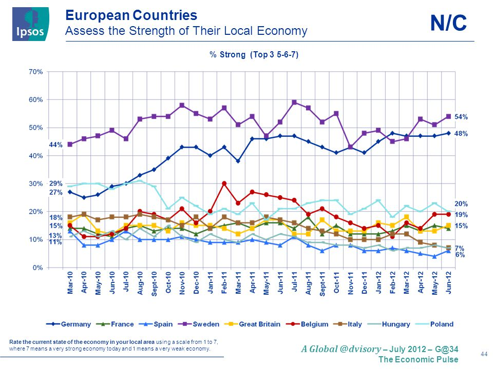 44 A Global @dvisory – July 2012 – G@34 The Economic Pulse European Countries Assess the Strength of Their Local Economy Rate the current state of the economy in your local area using a scale from 1 to 7, where 7 means a very strong economy today and 1 means a very weak economy.