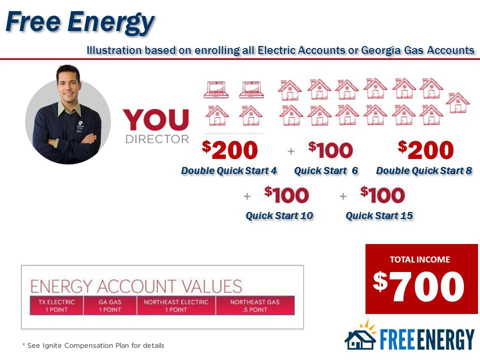 $ TOTAL INCOME 700 Illustration based on enrolling all Electric Accounts or Georgia Gas Accounts Free Energy Quick Start 15 Quick Start 10 Double Quick Start 8 Quick Start 6 Double Quick Start 4