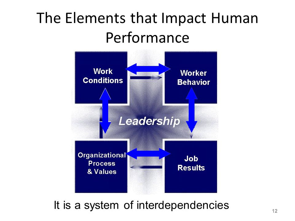 Layers of Responsibility Contributing to Human Performance 11