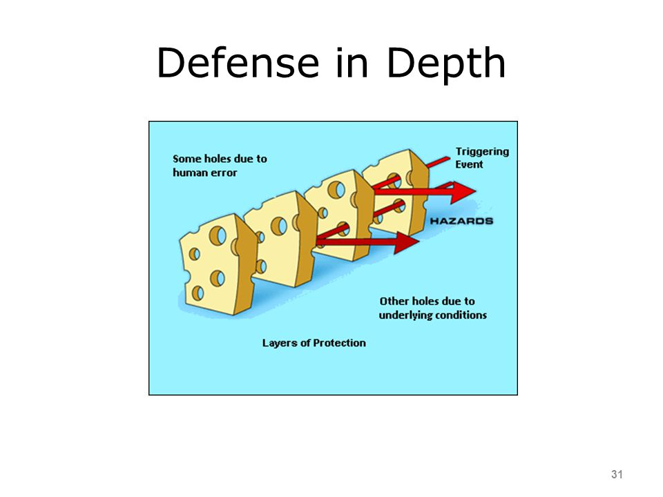 Functions of Defenses 30 Create Awareness Detect and Warn Protect Recover Contain Enable Escape
