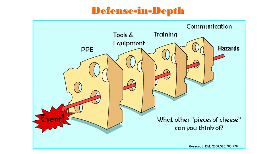 "Defense-in-Depth Reason, J. BMJ 2000;320:768-770 Communication Training Tools & Equipment PPE What other ""pieces of cheese"" can you think of? Event!"