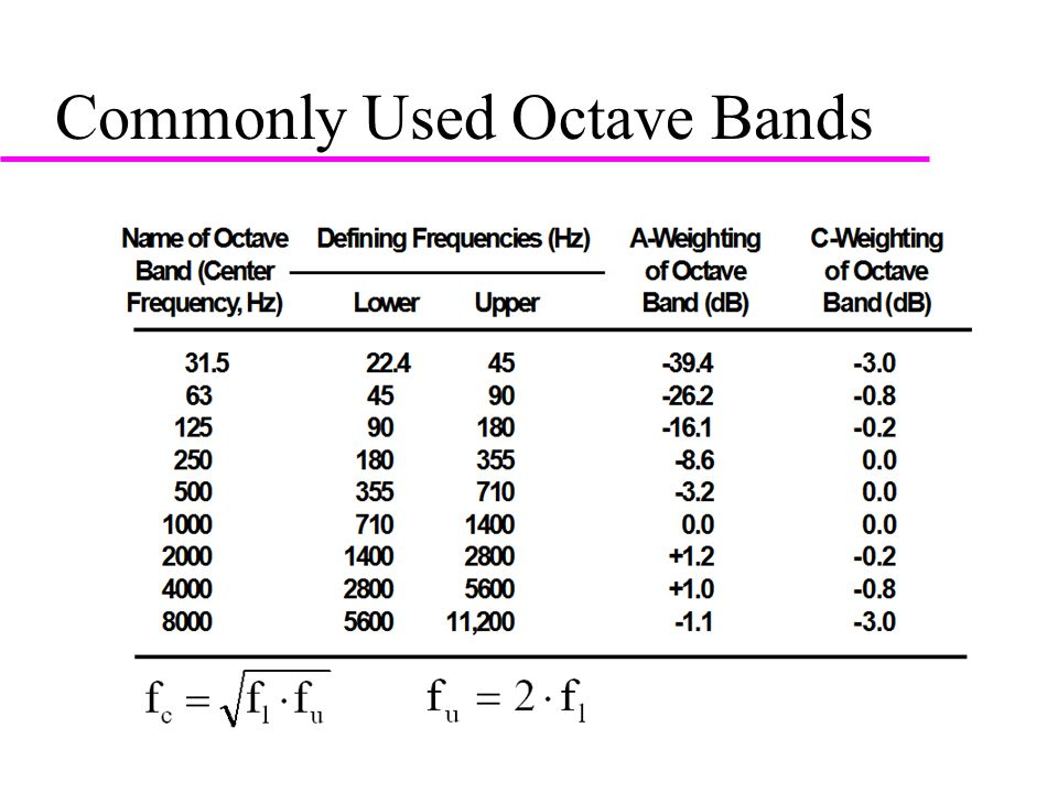 Commonly Used Octave Bands , Name of Octave Defining Frequencies (Hz)A-WeightingC- Weighting Band (Center ——————————————of Octaveof Octave Frequency, Hz)LowerUpperBand (dB)Band (dB)