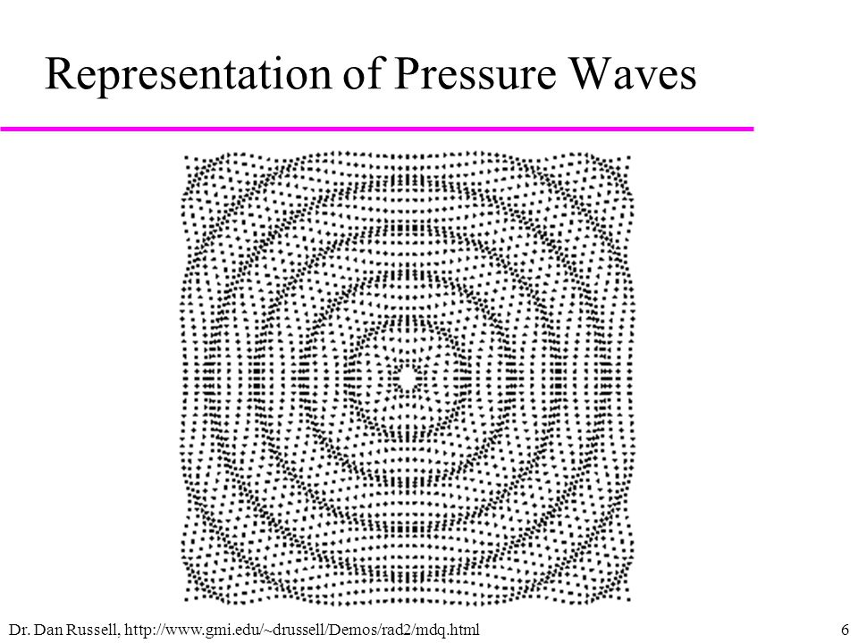 6 Representation of Pressure Waves Dr.