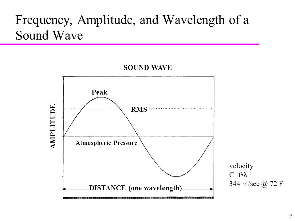 7 Frequency, Amplitude, and Wavelength of a Sound Wave SOUND WAVE DISTANCE (one wavelength) AMPLITUDE RMS      Atmospheric Pressure   l  —  Peak velocity C=f F