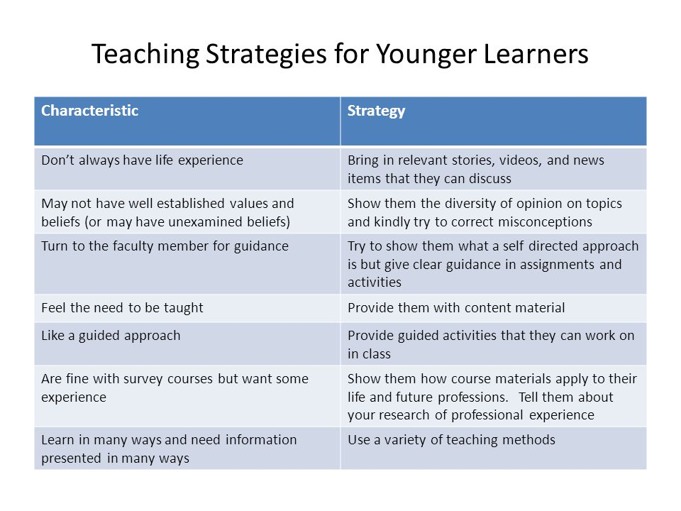 Teaching Strategies for Younger Learners CharacteristicStrategy Don't always have life experienceBring in relevant stories, videos, and news items that they can discuss May not have well established values and beliefs (or may have unexamined beliefs) Show them the diversity of opinion on topics and kindly try to correct misconceptions Turn to the faculty member for guidanceTry to show them what a self directed approach is but give clear guidance in assignments and activities Feel the need to be taughtProvide them with content material Like a guided approachProvide guided activities that they can work on in class Are fine with survey courses but want some experience Show them how course materials apply to their life and future professions.