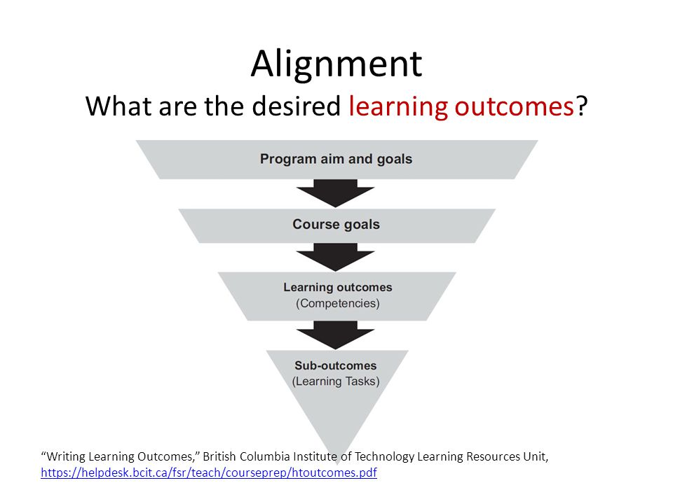 "Alignment What are the desired learning outcomes? ""Writing Learning Outcomes,"" British Columbia Institute of Technology Learning Resources Unit, https"