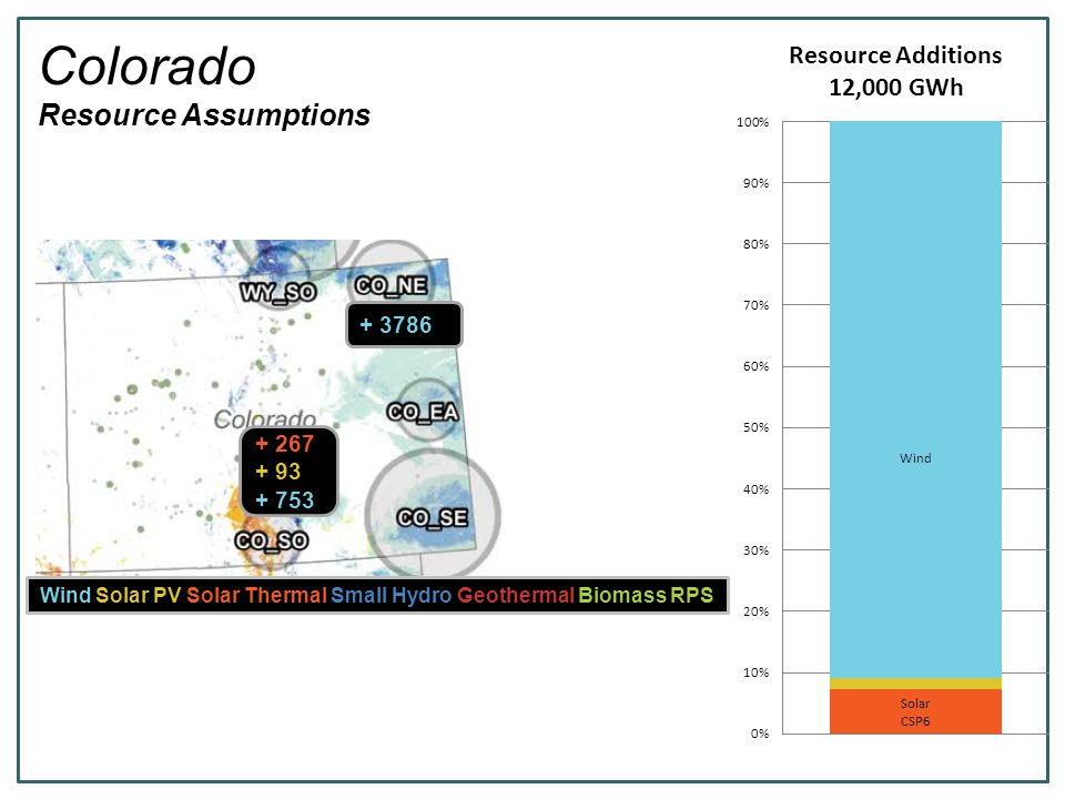 Colorado Resource Assumptions Wind Solar PV Solar Thermal Small Hydro Geothermal Biomass RPS