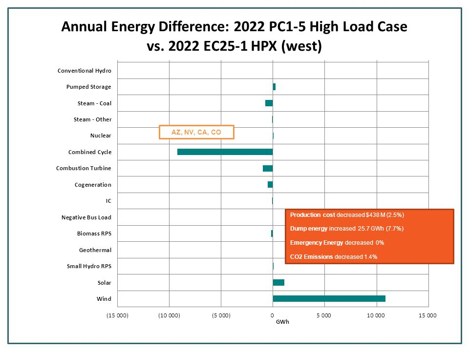 Production cost decreased $438 M (2.5%) Dump energy increased 25.7 GWh (7.7%) Emergency Energy decreased 0% CO2 Emissions decreased 1.4% AZ, NV, CA, CO