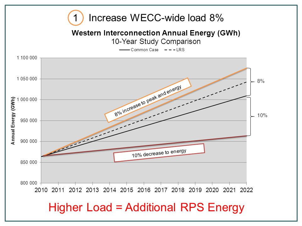 Calculate ratios of planned renewables in TEPPC 2022 Common Case Do not include existing resources Do not include DG IRP and LRS data Apply ratio to study build-out of 12,000 GWh Concept: development trends are best representation of what could be added to each state More resources available than what is identified in WREZ More granular information from CPUC/CAISO Locate resources using WREZ peer-analysis tool Extrapolation Method Add 12,000 GWh to meet WECC RPS 2