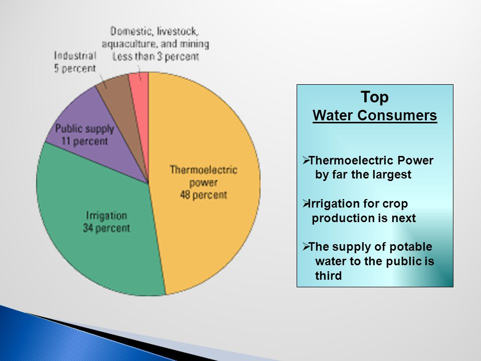 Top Water Consumers  Thermoelectric Power by far the largest  Irrigation for crop production is next  The supply of potable water to the public is third