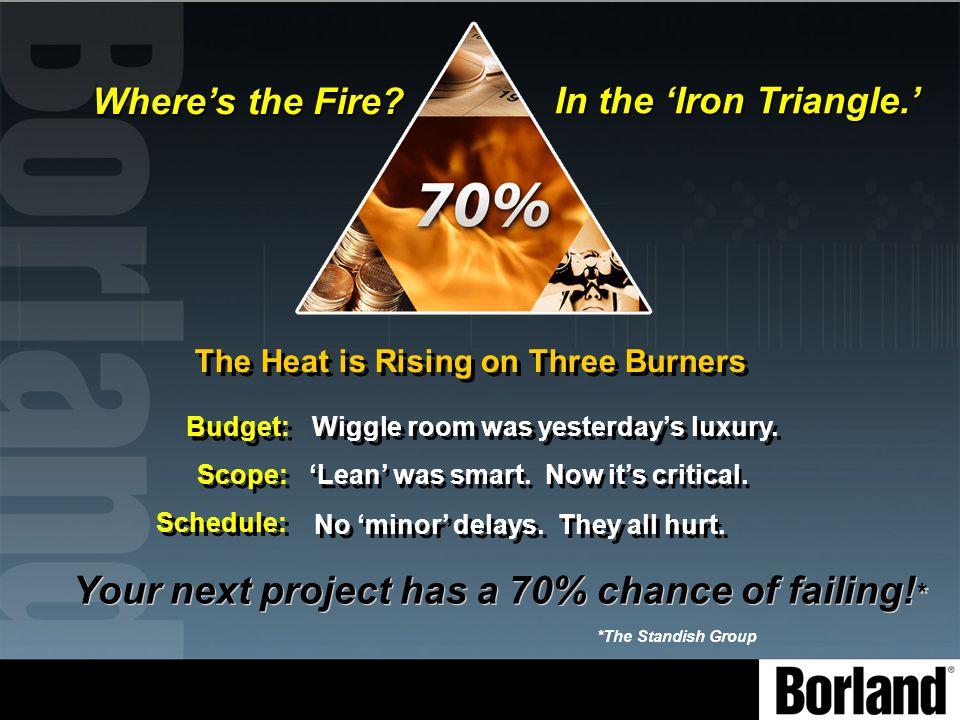 In the 'Iron Triangle.' The Heat is Rising on Three Burners The Heat is Rising on Three Burners Your next project has a 70% chance of failing.
