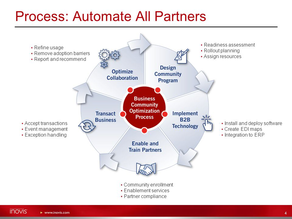 4 Process: Automate All Partners Readiness assessment Rollout planning Assign resources Community enrollment Enablement services Partner compliance Ac
