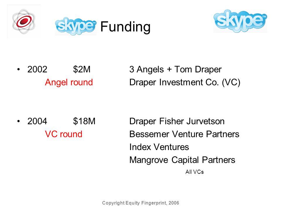 Copyright Equity Fingerprint, 2006 Skype Funding 2002$2M3 Angels + Tom Draper Angel roundDraper Investment Co. (VC) 2004$18MDraper Fisher Jurvetson VC