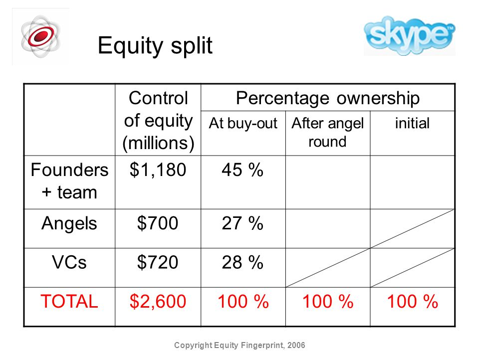 Copyright Equity Fingerprint, 2006 Equity split Control of equity (millions) Percentage ownership At buy-outAfter angel round initial Founders + team $1,18045 % Angels$70027 % VCs$72028 % TOTAL$2,600100 %