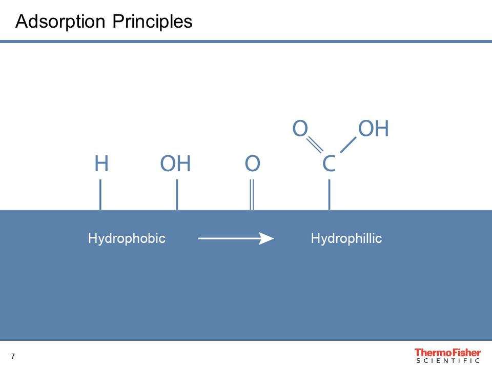 8 Passive Adsorption Surfaces Guide to recommended biomolecule to be bound onto the passive adsorption surface.