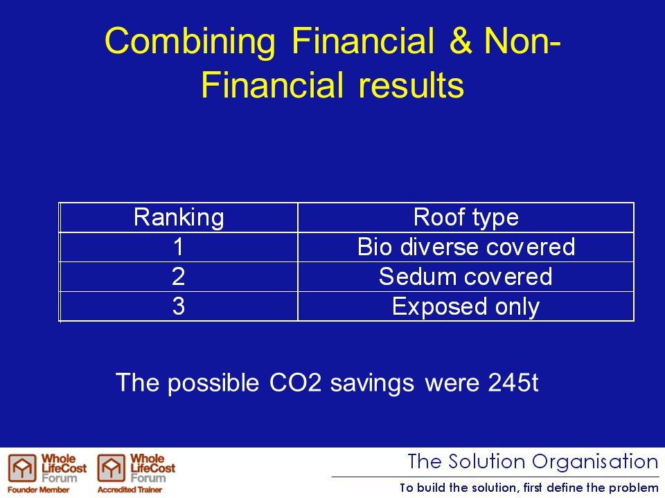 Combining Financial & Non- Financial results The possible CO2 savings were 245t