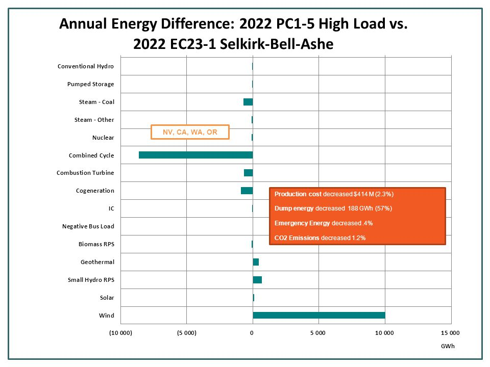 Production cost decreased $414 M (2.3%) Dump energy decreased 188 GWh (57%) Emergency Energy decreased.4% CO2 Emissions decreased 1.2% NV, CA, WA, OR